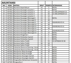 INFORMASI KELAS DIBATALKAN, DIPECAH, DIGABUNG SEMESTER GENAP 2018